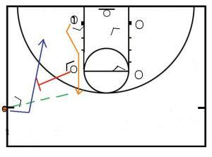 Basketball Skill Building