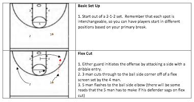 Basketball Offenses | 2-1-2 Flex Offense