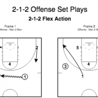 2-1-2 Offense Set Plays