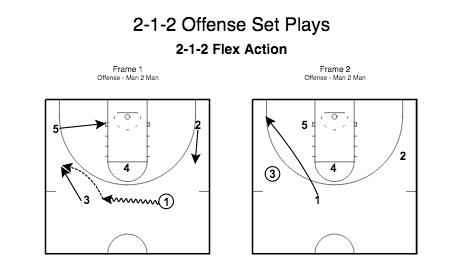 2-1-2 Offense Set Plays