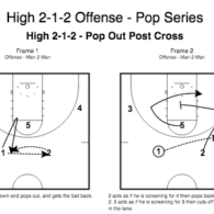 High 2-1-2 Offense – Pop Series by Wes Kosel