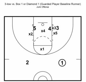 box and 1 defense