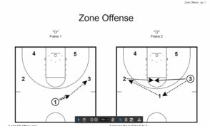 Zone Offense Set Plays