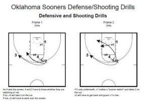 Oklahoma Sooners Defense/Shooting Drills