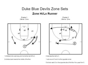 Duke Blue Devils Zone Sets