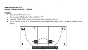 Oakland University Golden Grizzly Dribble Drive Offense