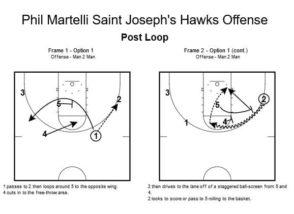 Saint Josephs Hawks Offense