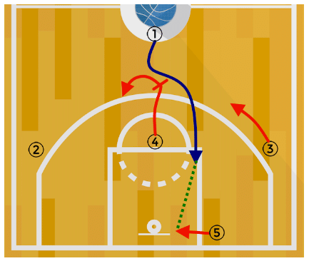 Pick and Roll Drill