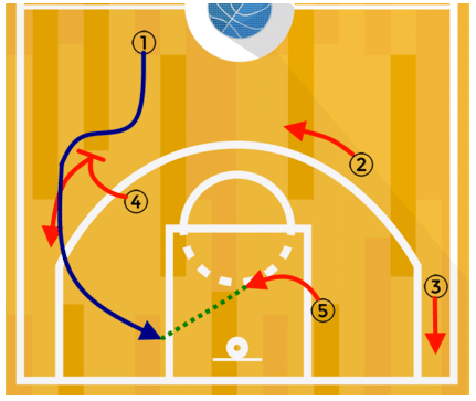 pick and roll basketball drills pdf