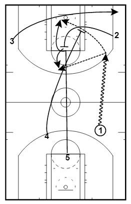 Full Court Early Offense