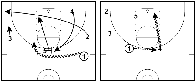 5 High Set Plays – Man Offense