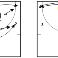 Scouting Report – Zone Set Plays