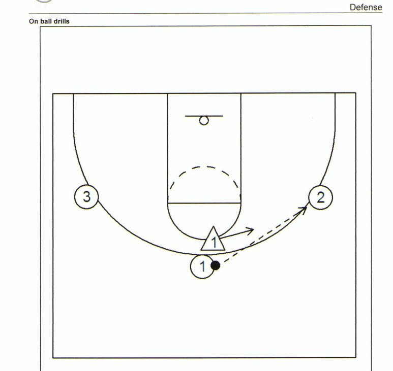 How we approach half court man defense by Russell Hodgkiss