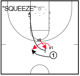 "Ball Screen Defense – ""Squeeze"" Coverage"