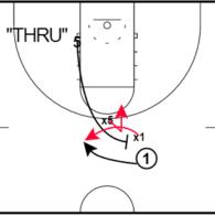 "Ball Screen Defense – ""Thru Coverage"""