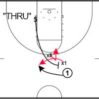 Ball Screen Defense