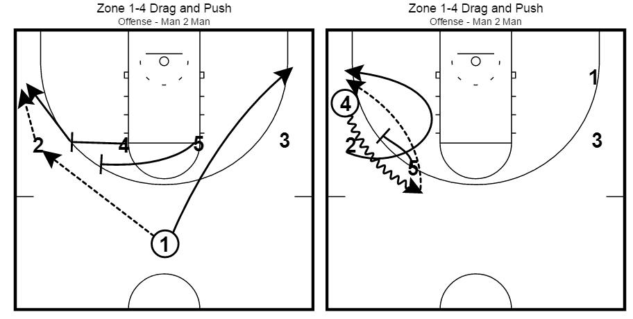 Mike Krzyzewski Duke Blue Devils Zone Quick Hitter