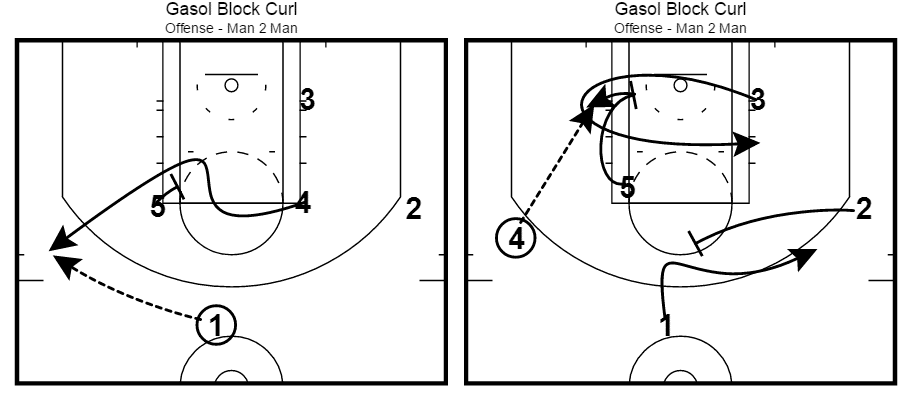 Marc Gasol Memphis Grizzlies Post Up Play