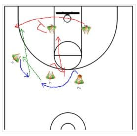 Overload basketball play