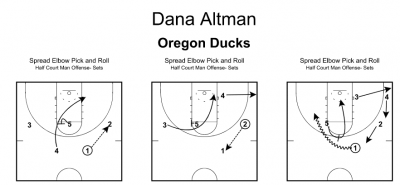 Spread Offense Basketball Plays