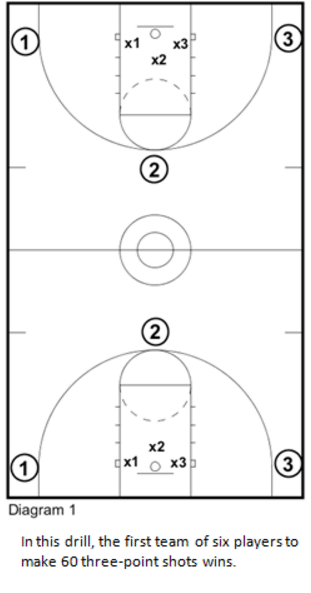 Three Points Shooting Drill