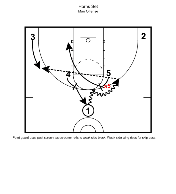 Post Entries off Ball Screens by Robb Schultz